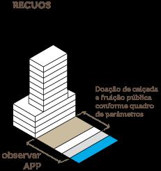 Recuos: doação de calçada conforme quadro de parâmetros; observar APP